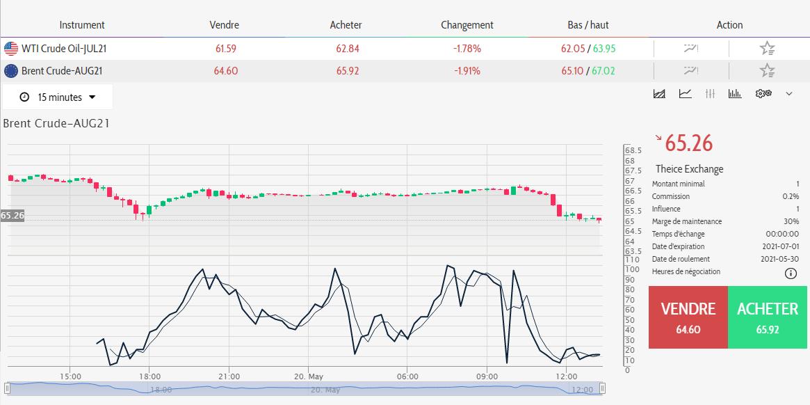 Bitcoin Evolution Plateformes de trading Graphique